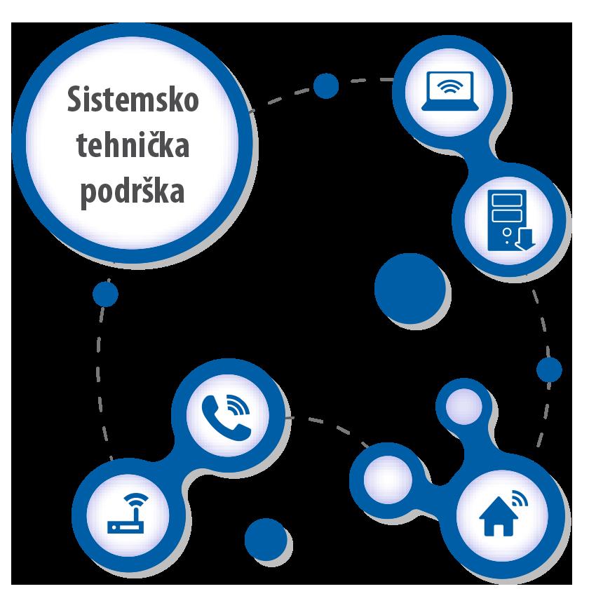 sistemsko-tehnička podrška