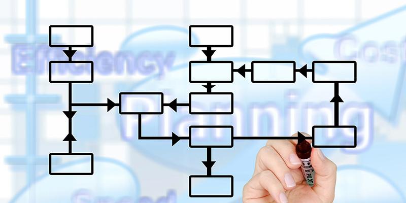 Upravljanje imovinom organizacija